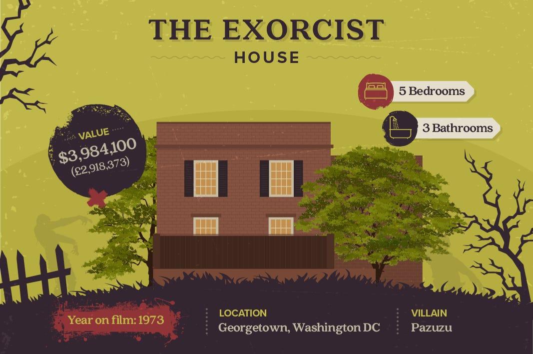 The Exorcist House